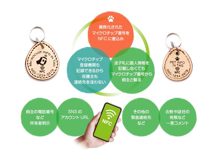 NFC搭載迷子札PawBellの書込み内容について。マイクロチップ情報や所有者明示,その他様々なコメントが登録できます。